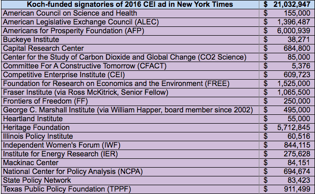 Koch money to climate deniers signing 2016 CEI ad in NY Times