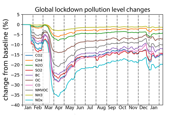 Shows a drop in pollution during April 2020, then a recovery, then another drop in December 2020