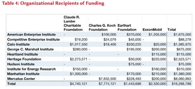 Organizational Recipients of Funding