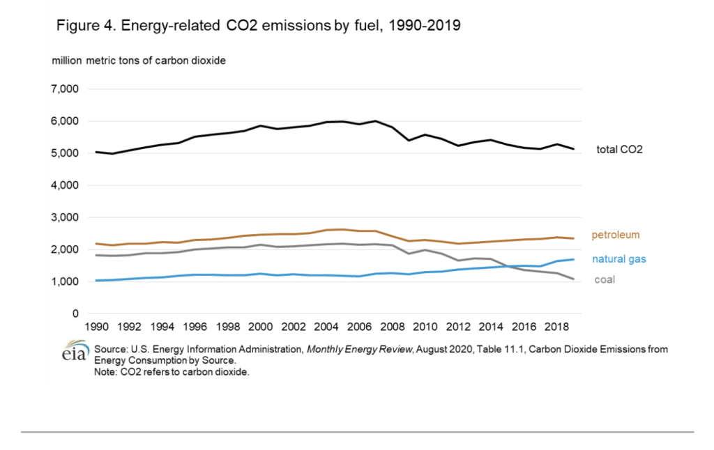 U.S. carbon dioxide emissions from energy production