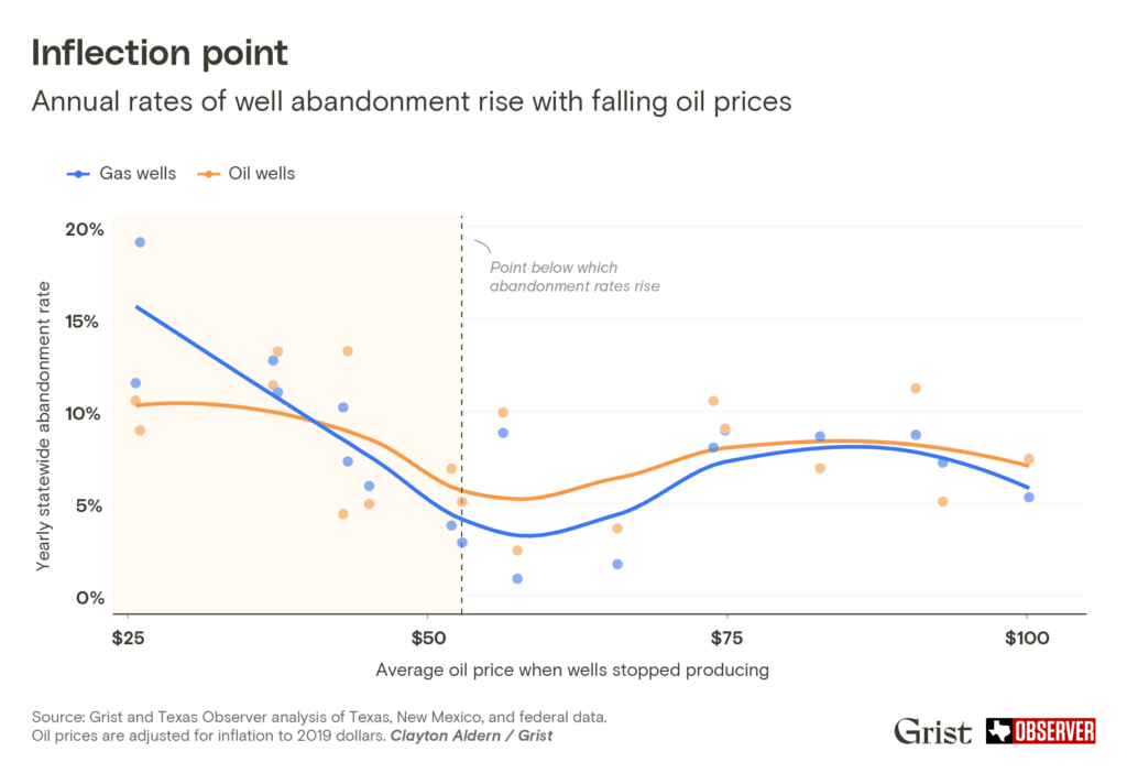 Graph showing that annual rates of well abandonment rise with falling oil prices. Grist and Texas Observer analysis of Texas, New Mexico, and federal data. Oil prices are adjusted for inflation to 2019 dollars.