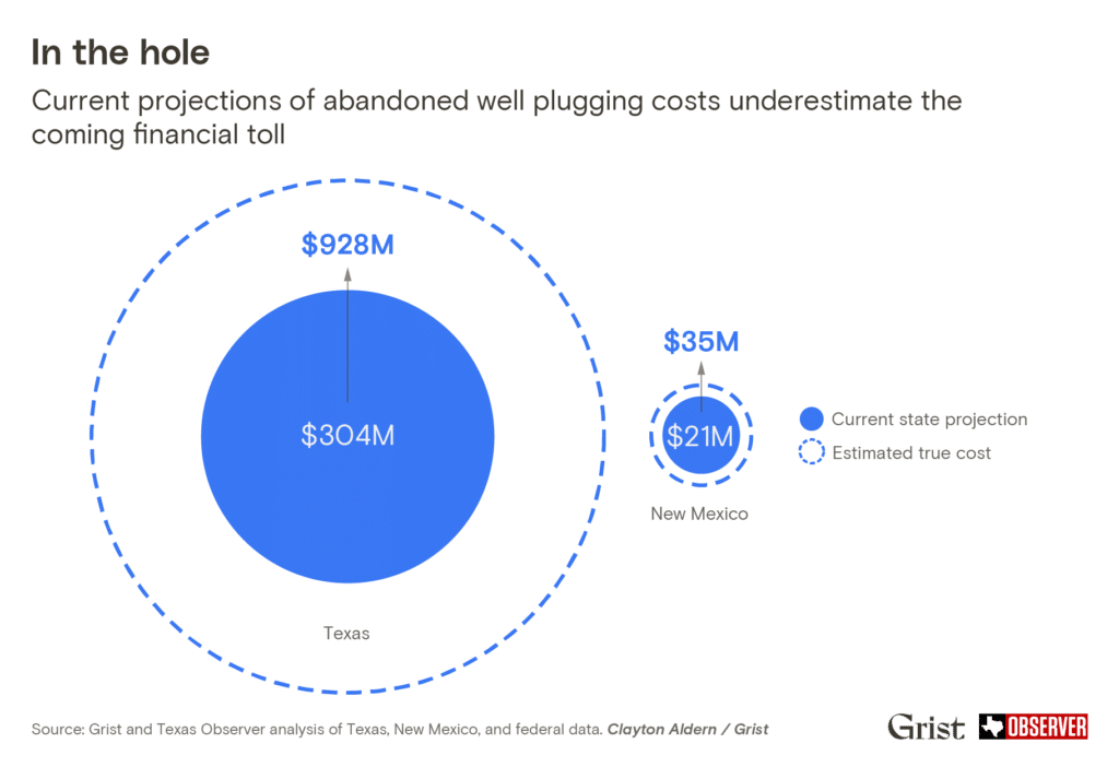 Graph showing current projections of abandoned well plugging costs ($304 million in Texas and $21 million in New Mexico) underestimate the coming financial toll ($928 million in Texas and $35 million in New Mexico). Represented by concentric blue circles of current state projection vs. estimated true cost