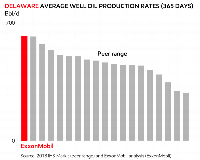Exxon is Telling Investors its Permian Fracking Projects are 'World Class'. The Data Says Otherwise.