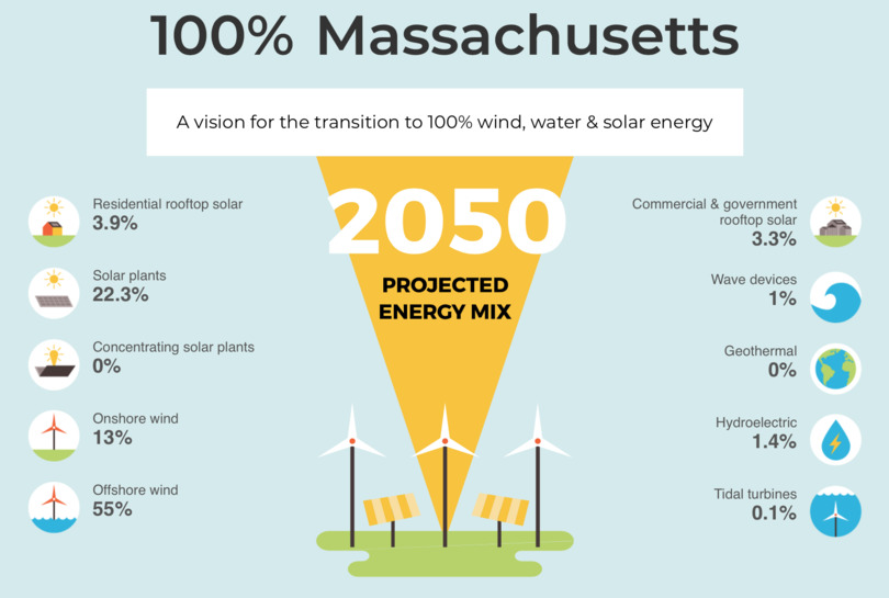 A roadmap for Massachusetts reaching 100% renewable electricity by 2050