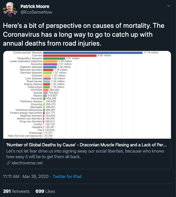 Here's a bit of perspective on causes of mortality. The Coronavirus has a long way to go to catch up with annual deaths from road injuries.
