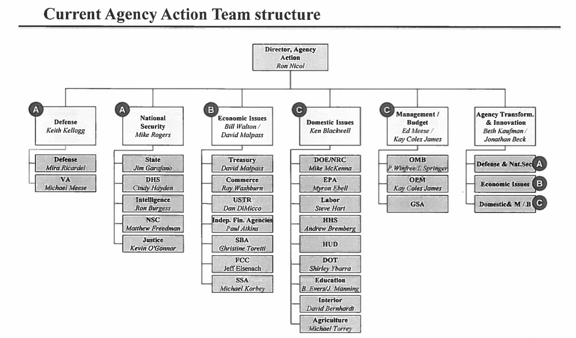 Trump's Agency Action Team Structure