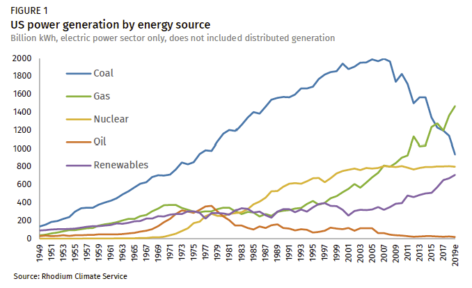 US power generation by energy source, 1949-2017