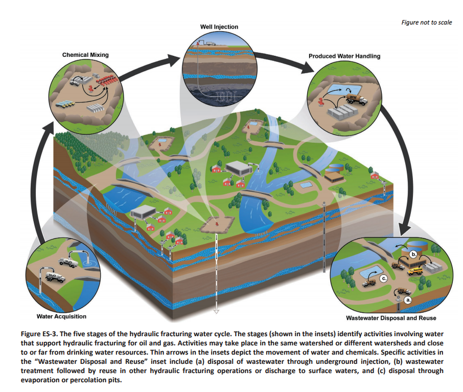 EPA report graphic showing the lifecycle of water during hydraulic fracturing for oil and gas