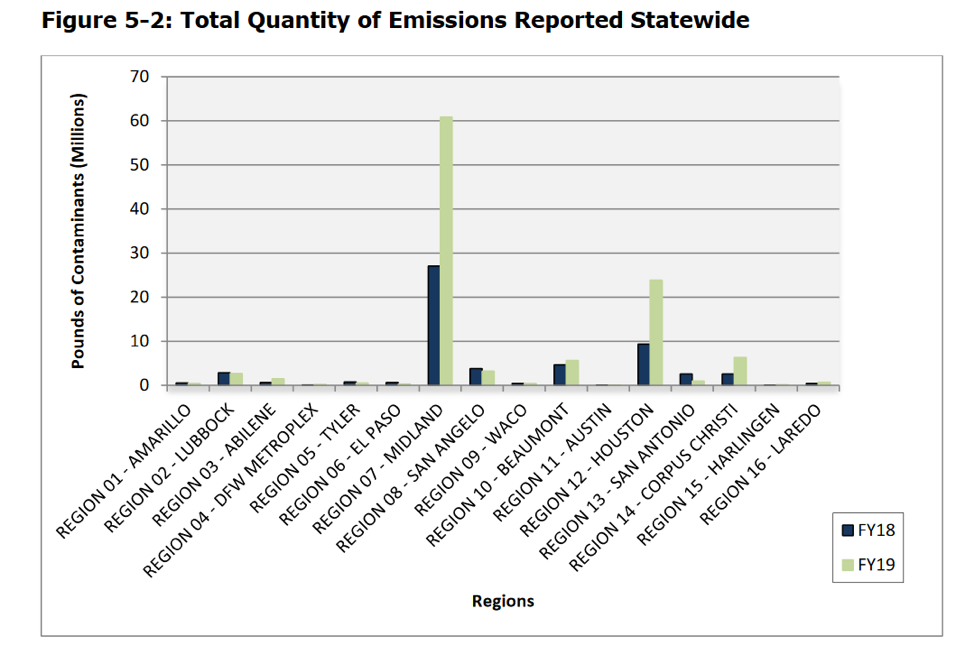 TCEQ Annual Enforcement Report chart showing regional emissions of contaminants across Texas