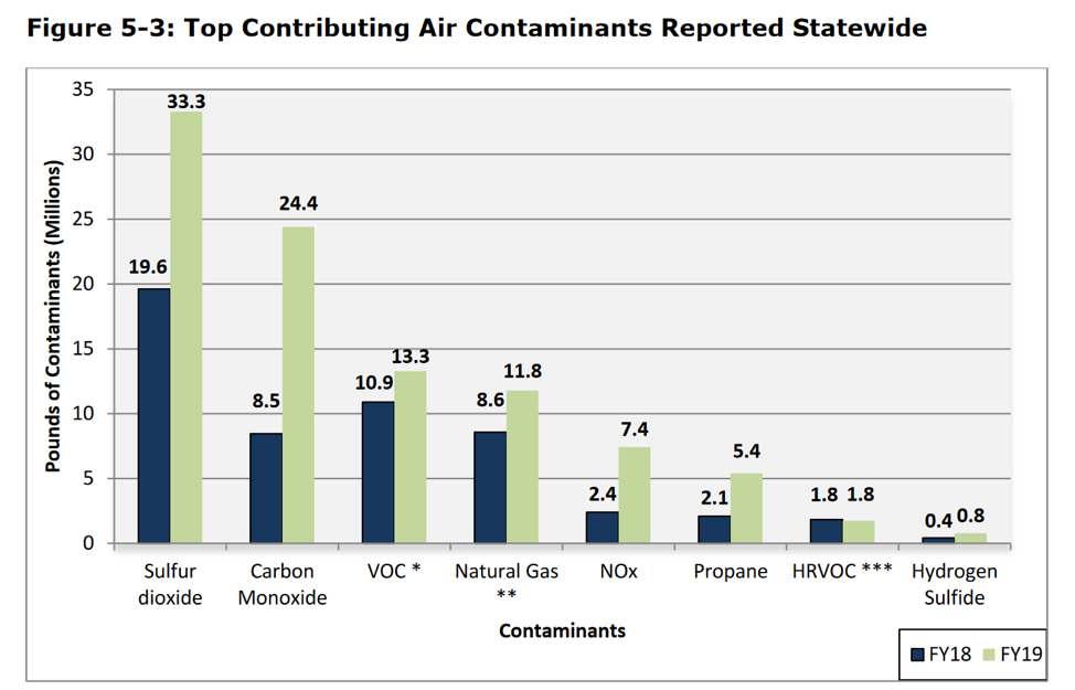 Chart showing top air pollutants reported statewide in Texas