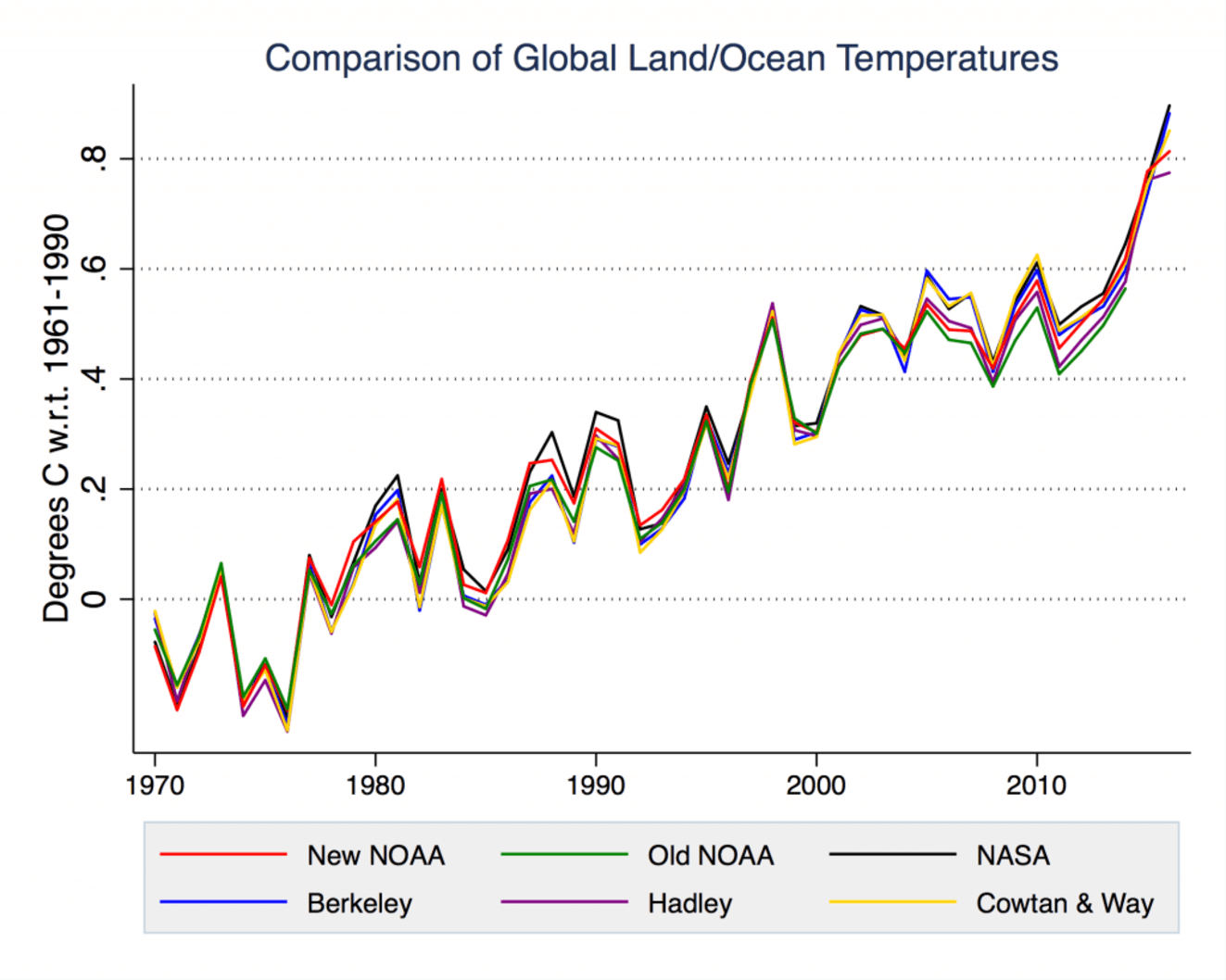 Graph comparing global temperature records from several data sources