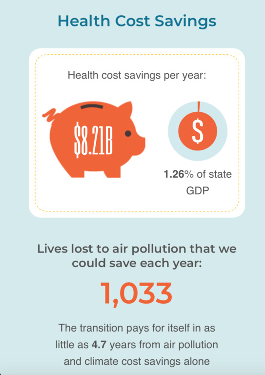 Health cost savings per year from switching Massachusetts to 100% renewable electricity