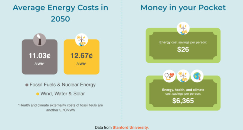Average estimated energy costs of various forms of electricity by 2050