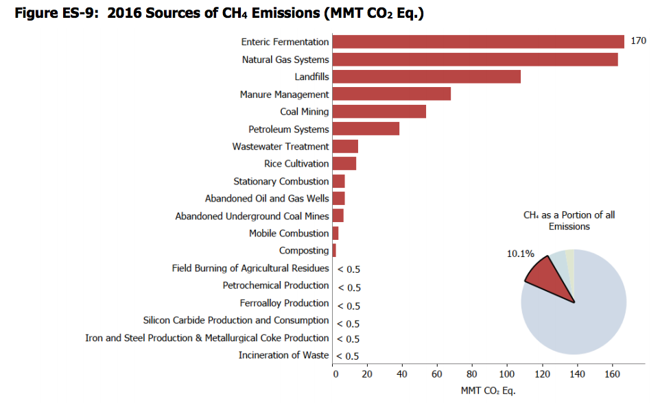 2016 sources of methane emissions in U.S.